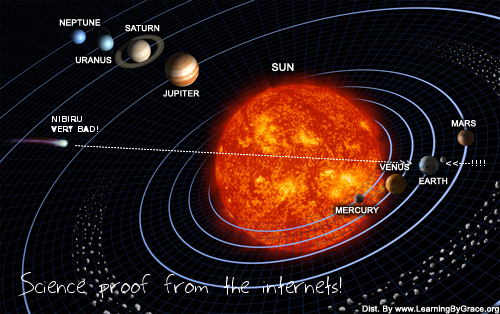 Nibiru Orbit in Solar System